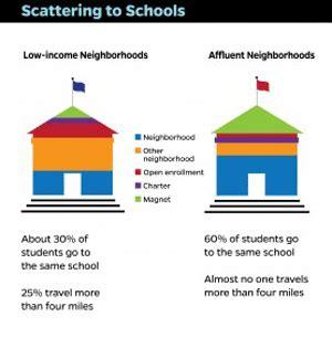 comparison essay high school vs college students
